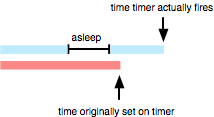 timer-timeline.png